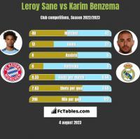 Leroy Sane vs Karim Benzema h2h player stats