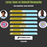 Leroy Sane vs Kelechi Iheanacho h2h player stats