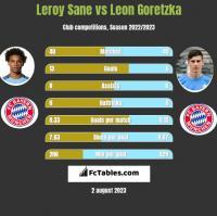 Leroy Sane vs Leon Goretzka h2h player stats