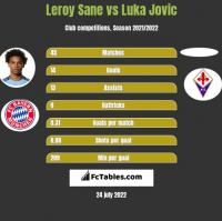 Leroy Sane vs Luka Jovic h2h player stats