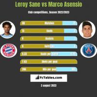 Leroy Sane vs Marco Asensio h2h player stats
