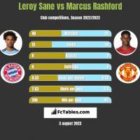 Leroy Sane vs Marcus Rashford h2h player stats