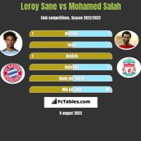 Leroy Sane vs Mohamed Salah h2h player stats