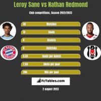 Leroy Sane vs Nathan Redmond h2h player stats