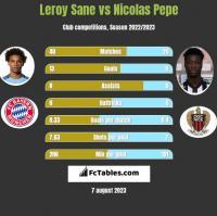 Leroy Sane vs Nicolas Pepe h2h player stats