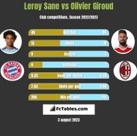 Leroy Sane vs Olivier Giroud h2h player stats