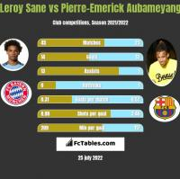Leroy Sane vs Pierre-Emerick Aubameyang h2h player stats