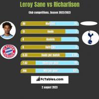 Leroy Sane vs Richarlison h2h player stats