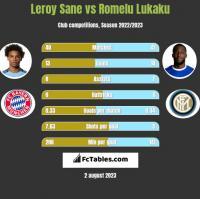 Leroy Sane vs Romelu Lukaku h2h player stats