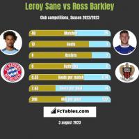 Leroy Sane vs Ross Barkley h2h player stats