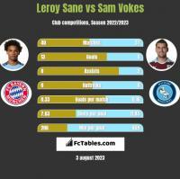 Leroy Sane vs Sam Vokes h2h player stats