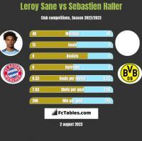 Leroy Sane vs Sebastien Haller h2h player stats