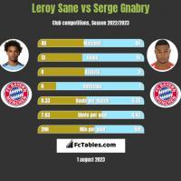 Leroy Sane vs Serge Gnabry h2h player stats