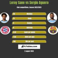 Leroy Sane vs Sergio Aguero h2h player stats