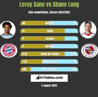 Leroy Sane vs Shane Long h2h player stats