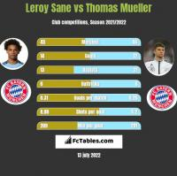 Leroy Sane vs Thomas Mueller h2h player stats