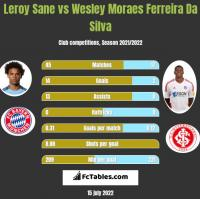 Leroy Sane vs Wesley Moraes Ferreira Da Silva h2h player stats