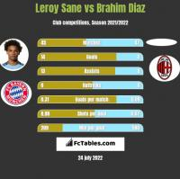 Leroy Sane vs Brahim Diaz h2h player stats