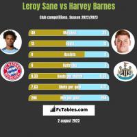 Leroy Sane vs Harvey Barnes h2h player stats