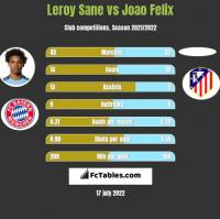 Leroy Sane vs Joao Felix h2h player stats