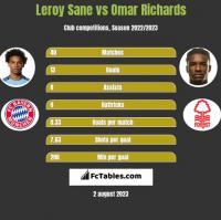 Leroy Sane vs Omar Richards h2h player stats