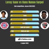 Leroy Sane vs Hans Nunoo Sarpei h2h player stats