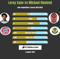 Leroy Sane vs Michael Obafemi h2h player stats