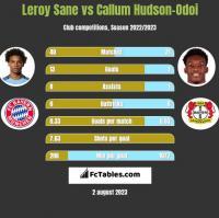 Leroy Sane vs Callum Hudson-Odoi h2h player stats