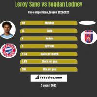 Leroy Sane vs Bogdan Lednev h2h player stats