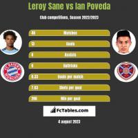 Leroy Sane vs Ian Poveda h2h player stats