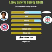 Leroy Sane vs Harvey Elliott h2h player stats
