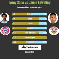 Leroy Sane vs Jamie Leweling h2h player stats