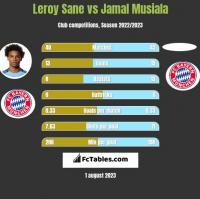 Leroy Sane vs Jamal Musiala h2h player stats