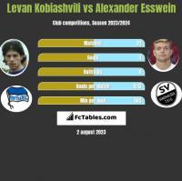 Levan Kobiashvili vs Alexander Esswein h2h player stats