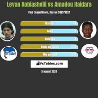 Levan Kobiashvili vs Amadou Haidara h2h player stats