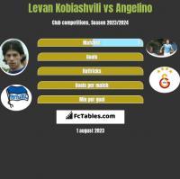Levan Kobiashvili vs Angelino h2h player stats
