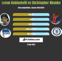 Levan Kobiashvili vs Christopher Nkunku h2h player stats