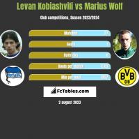 Levan Kobiashvili vs Marius Wolf h2h player stats