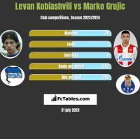Levan Kobiashvili vs Marko Grujic h2h player stats