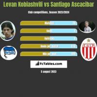 Levan Kobiashvili vs Santiago Ascacibar h2h player stats