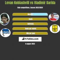 Levan Kobiashvili vs Vladimir Darida h2h player stats