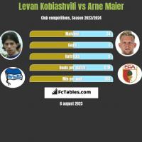 Levan Kobiashvili vs Arne Maier h2h player stats