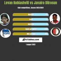 Levan Kobiashvili vs Javairo Dilrosun h2h player stats