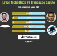 Lewan Mczedlidze vs Francesco Caputo h2h player stats