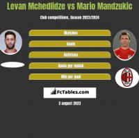 Levan Mchedlidze vs Mario Mandzukic h2h player stats