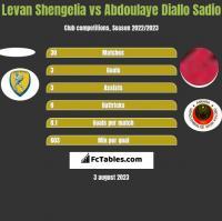 Levan Shengelia vs Abdoulaye Diallo Sadio h2h player stats