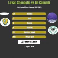 Levan Shengelia vs Ali Camdali h2h player stats