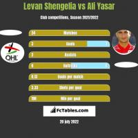 Levan Shengelia vs Ali Yasar h2h player stats