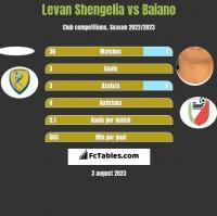 Levan Shengelia vs Baiano h2h player stats