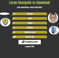 Levan Shengelia vs Claudemir h2h player stats